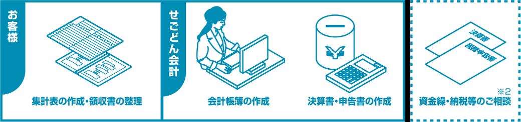 基本サービス(記帳代行・決算書作成・税務申告)